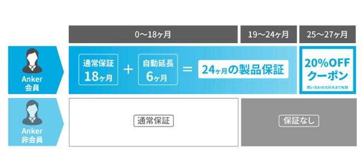 Anker Japan公式サイト会員の最大24ヶ月の製品保証