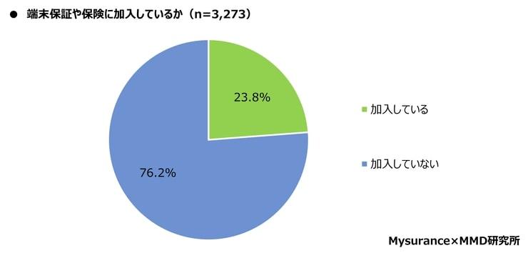 スマートフォン保険などに関するアンケートデータ