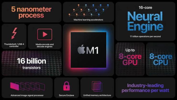AppleM1チップのスペックに関して