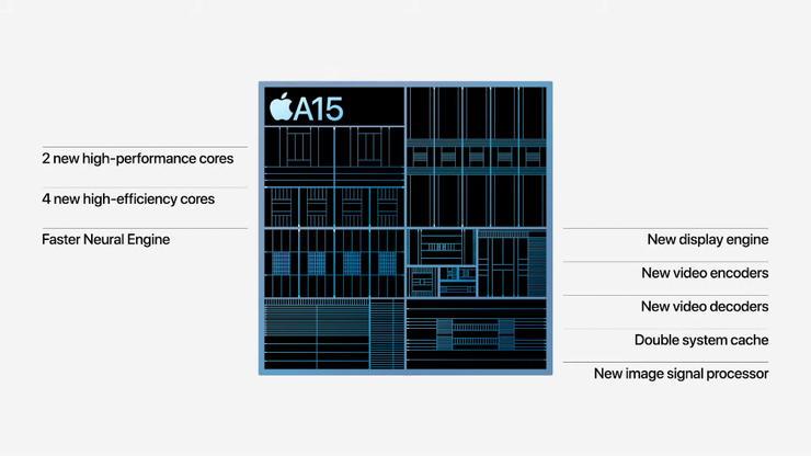 iPhone13ProシリーズのA15Bionic
